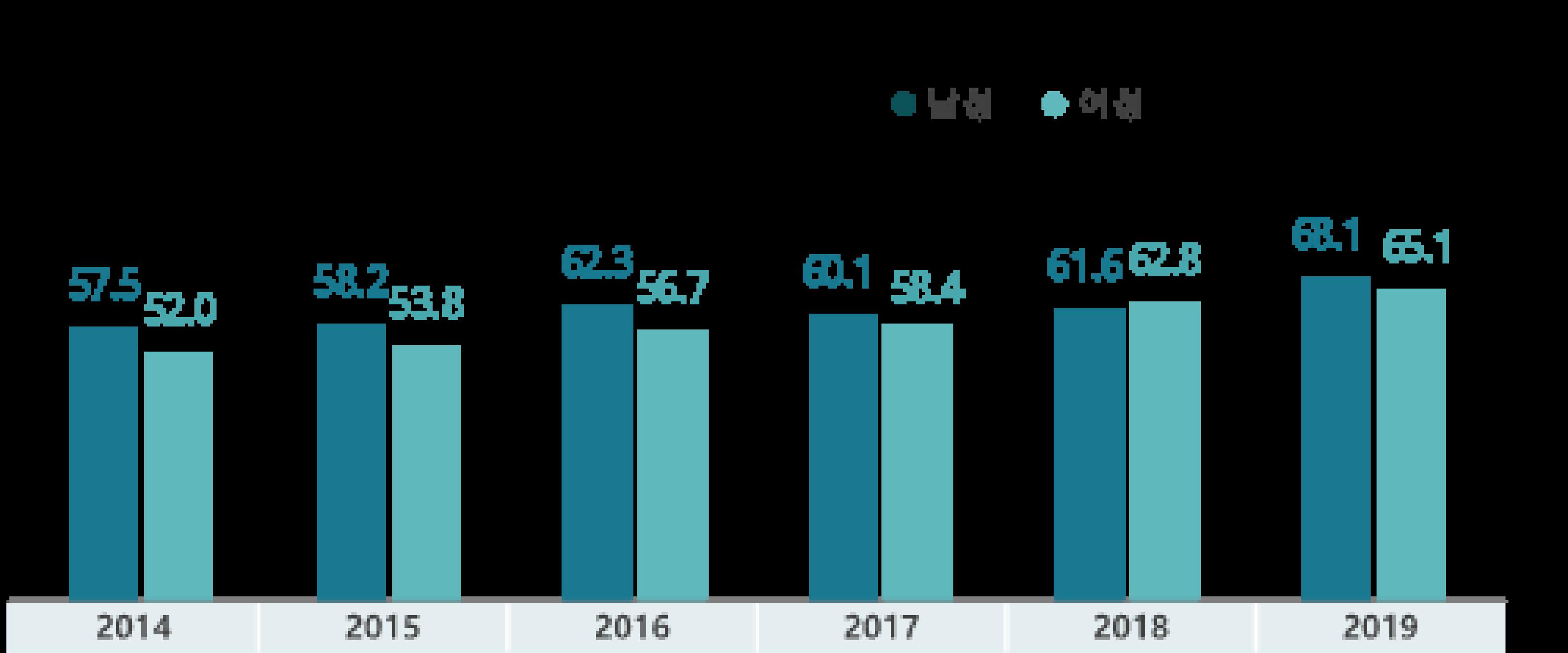 2019년 생활체육 참여율 66.6%로 '22년 목표 조기 달성